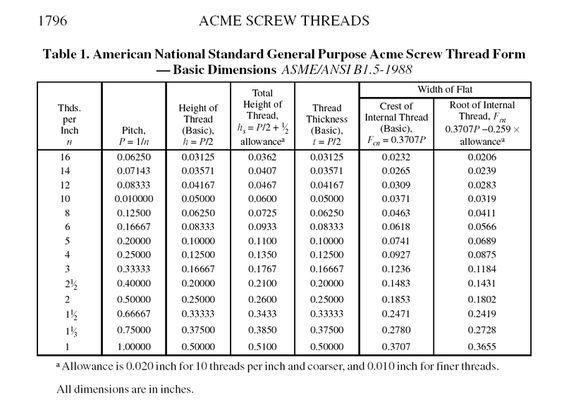 รูปภาพที่เกี่ยวข้อง ACME SCREW THREAD GAUGE Pinterest Gauges - sample tap drill chart
