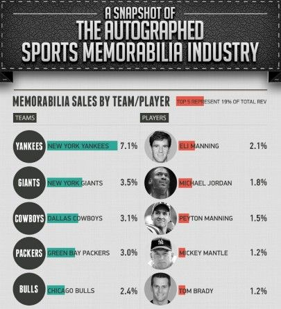 Are you surprised by the top 5 teams & athletes in memorabilia sales? Check out this snapshot of our study of the memorabilia industry!