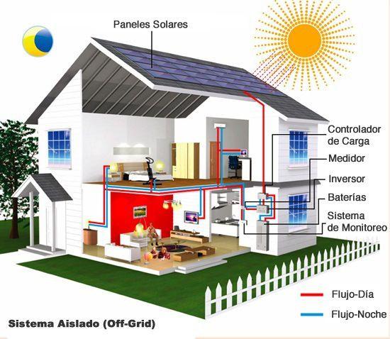 Resultado De Imagen Para Paneles Solares Para Casa Solar Panels Cheap Solar Panels Solar Panels For Home