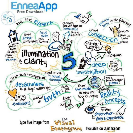 enneagram relationship 7 and 4