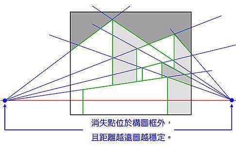 背景的透視 兩點透視 漫畫家的店 痞客邦 Line Chart Chart