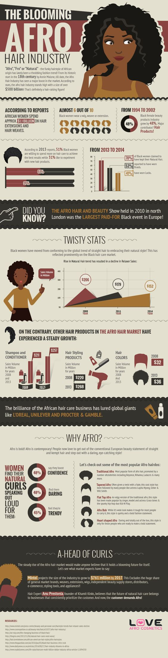 Afro hair industry stats