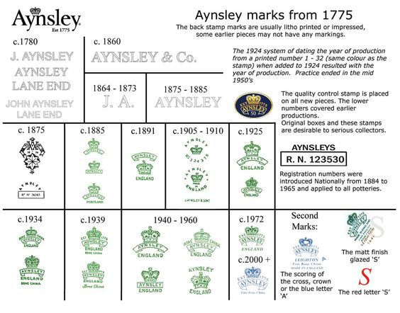 dating aynsley china marks Dating doulton tableware using the makers  this is the 'standard' doulton mark on burslem earthenware and bone china used from 1901 to 1922 and from 1928 to.