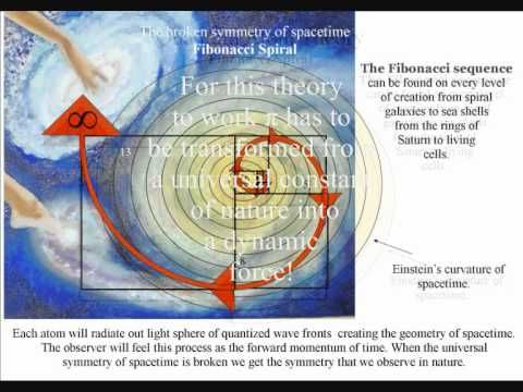 The Fibonacci Spiral is formed by the fabric of Spacetime
