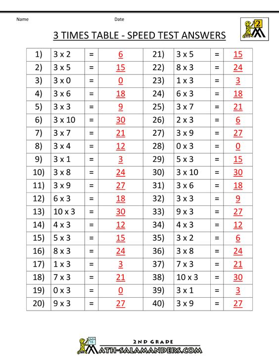 times-table-worksheets-3-times-table-speed-test-ans.gif (1000×1294 ...