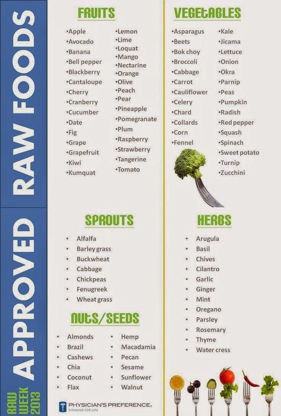 love, rachel : New Diet Plan! Raw Foods  #kombuchaguru #rawfood Also check out: http://kombuchaguru.com