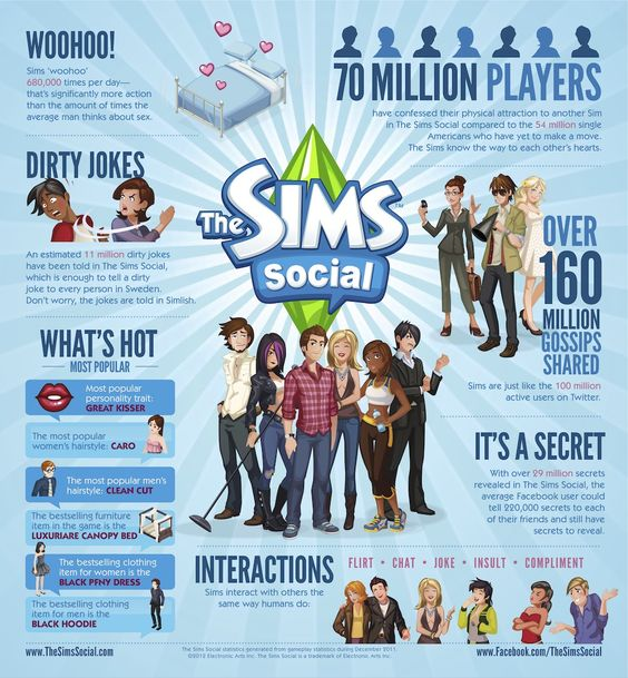 The Sims Social Fun Stats (TheSimsSocial.com)