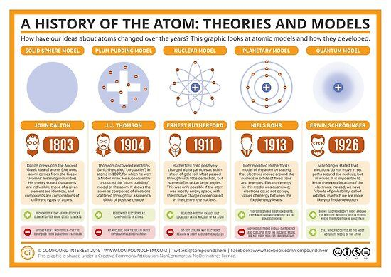 Pin By Duncare Bear On Chemistry In 2021 Atomic Theory Chemistry Lessons Science Chemistry