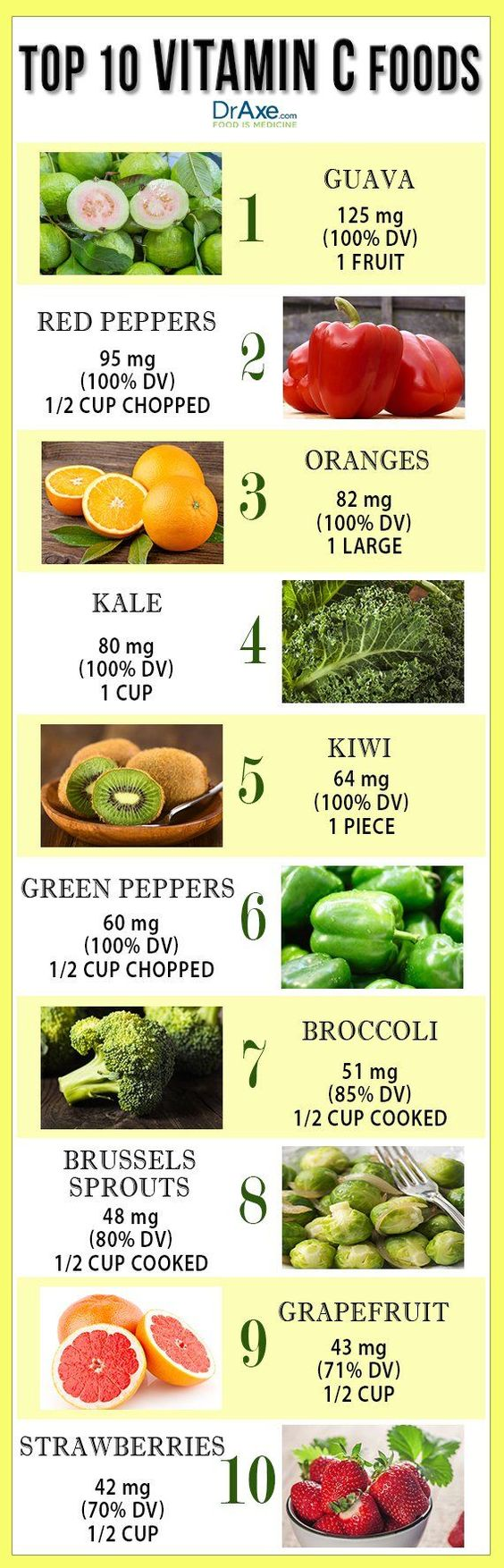Top 10 Vitamin C Foods - DrAxe.com: