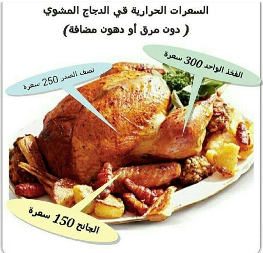 Pin By Aman Al Saeed On Food Calories Food Calorie Turkey