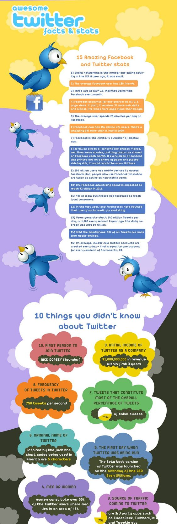 Awesome Twitter Facts & Stats