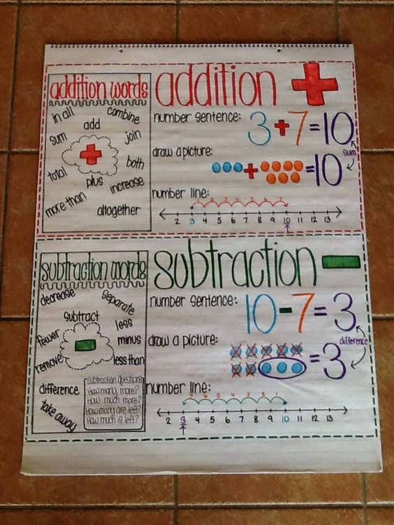 Addition and Subtraction anchor chart for first grade: Number sentences, key vocabulary, showing a model, and using a number line. Putting up at the end of the unit.