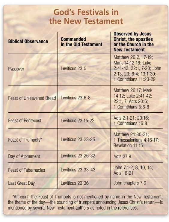 pentecost feast old testament