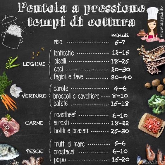 Come si usa pentola a pressione: http://www.misya.info/guide/come-si-usa-la-pentola-a-pressione: