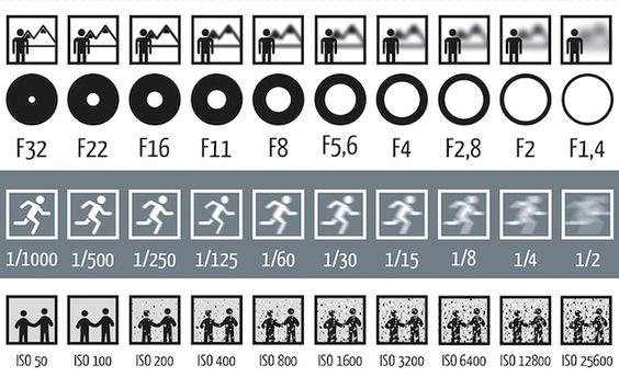 Blende, Verschluss und ISO