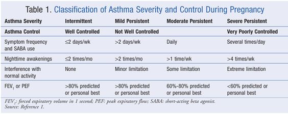 Asthma Symptoms Checklist ** Find out more at the image link - sample asthma action plan