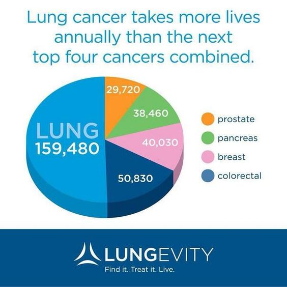 Lung cancer death rate