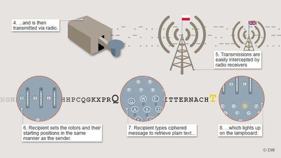 Infografik ENIGMA So funktioniert's 2 Englisch