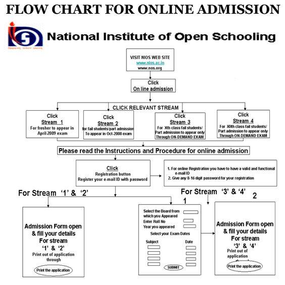 Rrb Recruitment Application Form By SamplequestionpaperCom Via
