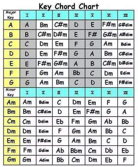 Key Chord Chart