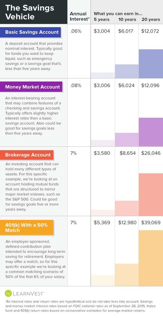 $50 may not seem like much for a nest egg—unless you look at compound growth. From savings accounts to 401(k)s, we do the math.  More