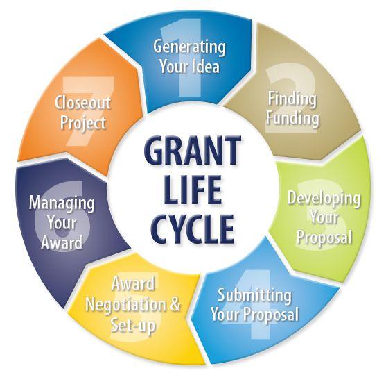 Grant Life Cycle  WwwLernerUdelEdu  Vpr Webtool Project