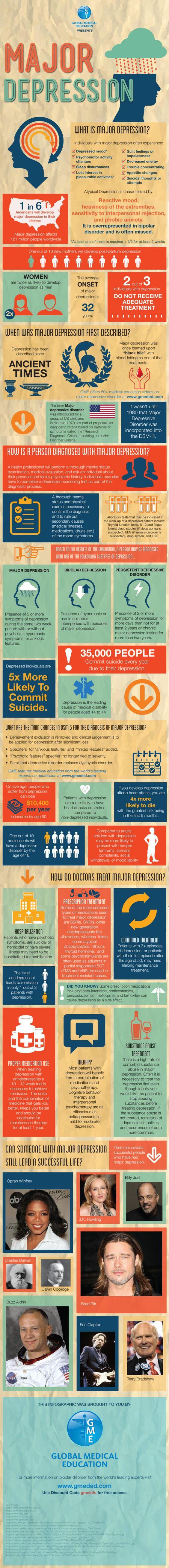 Major Depression   Global Medical Education