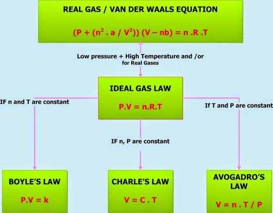 chemistry law and ideal gas law on pinterest. Black Bedroom Furniture Sets. Home Design Ideas