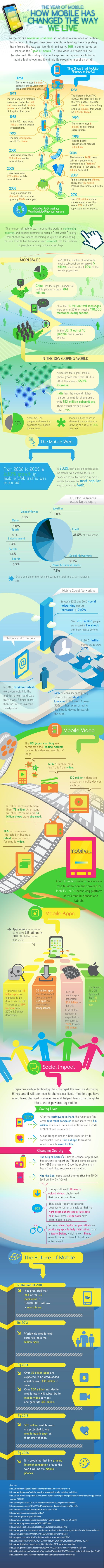 via Anise Smith via Devstand onto Mobile Marketing  The Year of Mobile: How Mobile Has Changed the Way We Live [Infographic]