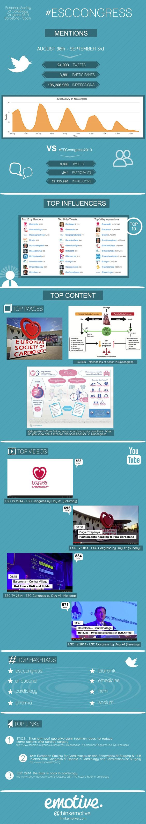 emotive Infographic: Insights from #ESCCongress
