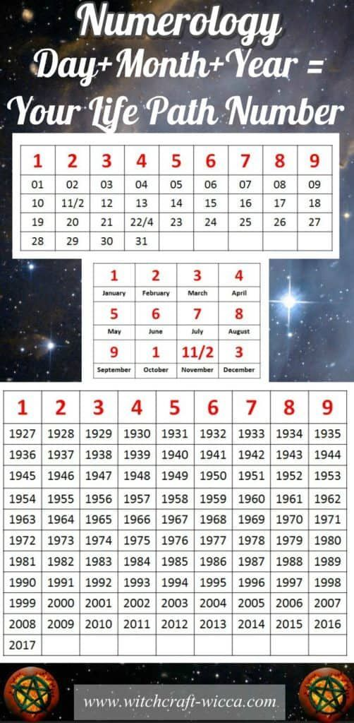 name numerology compatibility with date of birth 3 march
