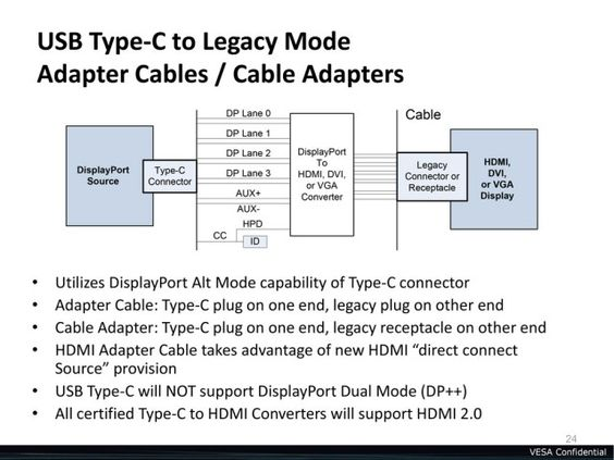 USB Type-C connector with DisplayPort legacy modes to DVI/HDMI/etc.