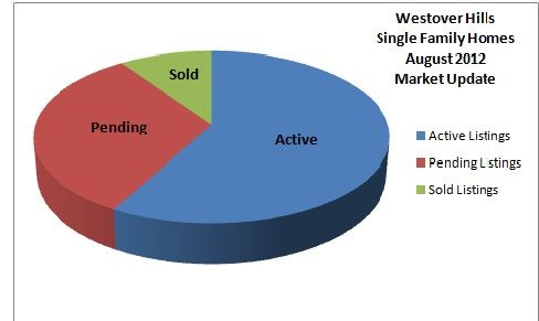 Curious about the Westover Hills section of Richmond? Here are the real estate stats for August 2012!