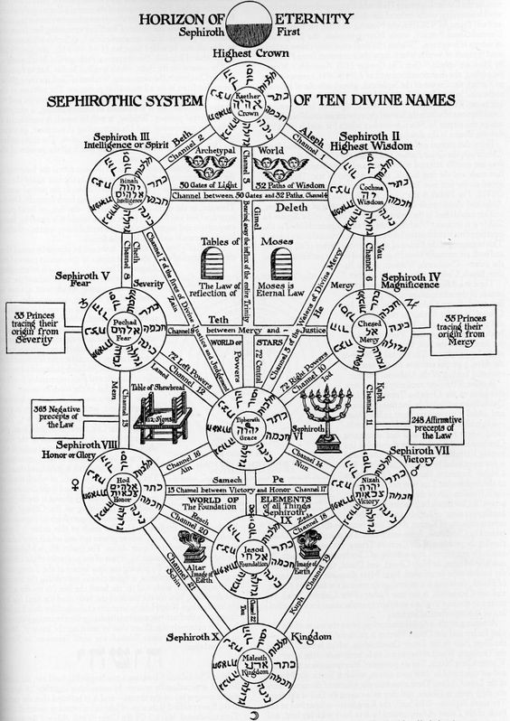 What is the basic meaning behind the Kabbalah Divine Plan?