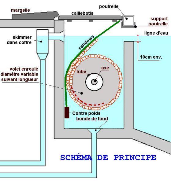Les différents types de montage de volets immergés pour piscine - realiser une piscine en beton