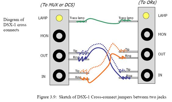 DSX-1 cross-connect drawing for DS1 circuits Acronyms Mux - oster m amp ouml bel schlafzimmer