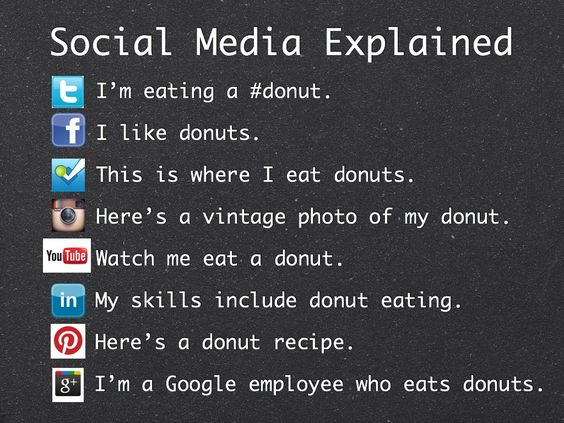 Kuvahaun tulos haulle facebook, twitter, instagram, pinterest uses doughnuts