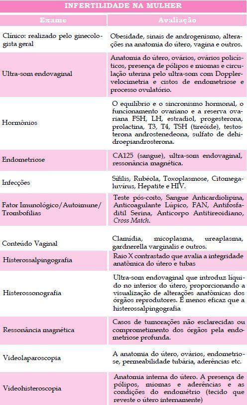 Tabela com possível causas da infertilidade feminina.