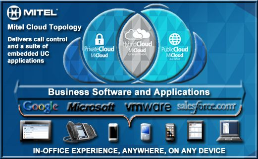 No other communications vendor offers the breadth of solutions that Mitel does. Our cloud capabilities range from basic dial tone services to comprehensive products that enable organizations to build their own cloud capabilities.