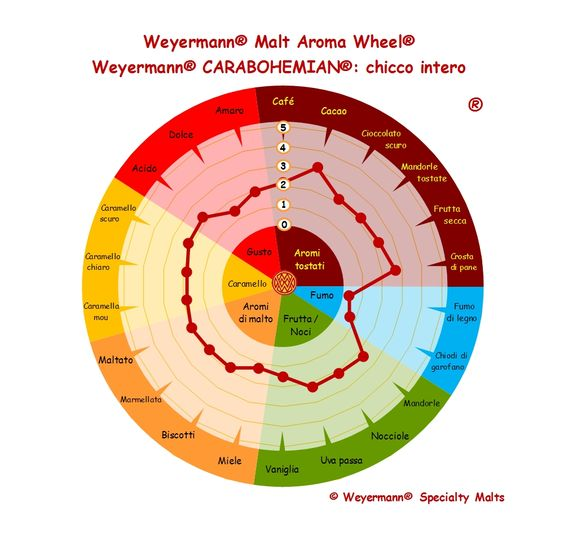 Weyermann® Malt Aroma Wheel® Carabohemian® - chicco intero