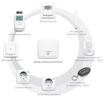 Neue Sicherheitskomponenten für Homematic IP und Homematic CCU User