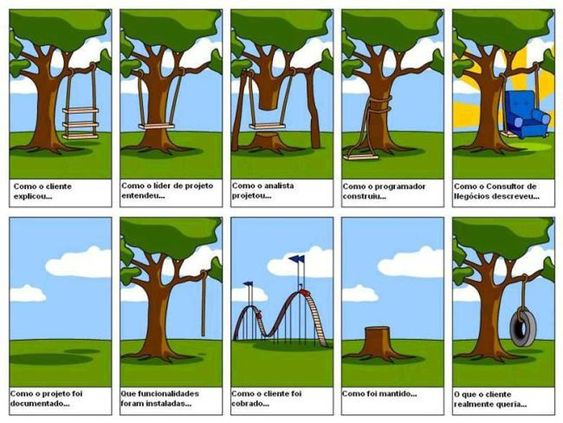 conceitos de Gerenciamento de Projetos, falei sobre o que é gerenciar projetos, porque gerenciar e também abordei a Restrição Tripla do Gerenciamento de Projetos, se quiserem, basta consultar as partes 1 e 2 nos links https://flavioaf.wordpress.com/2011/09/20/conceitos-de-gerenciamento-de-projetos-parte-3/