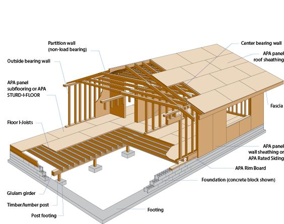 Raised cabin floor construction google search bugout for Floor joist construction