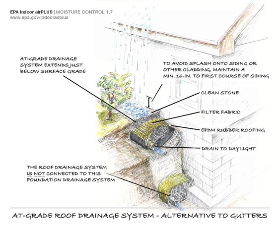 Roof drainage installed below grade alternative to gutters for Roof drainage system