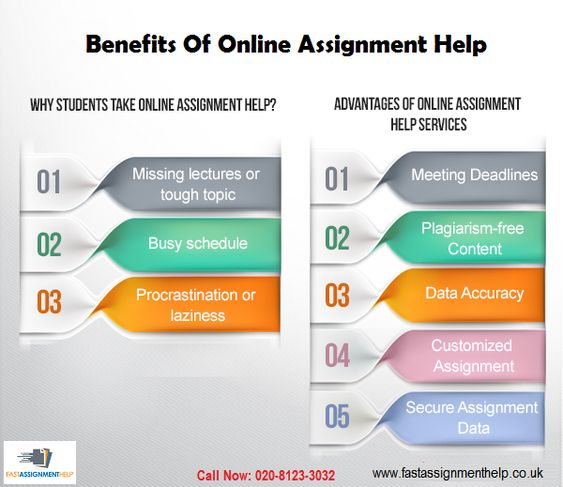 this infographic chart informs the students about benefits of this infographic chart informs the students about benefits of online assignment help which helps the students to get their assignments written by