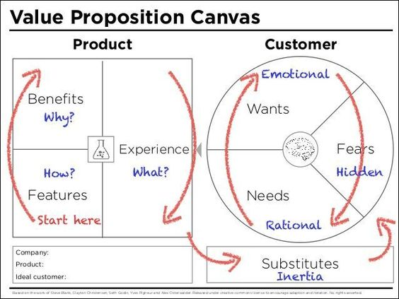 A value proposition is where your companyu0027s product offer - earned value analysis