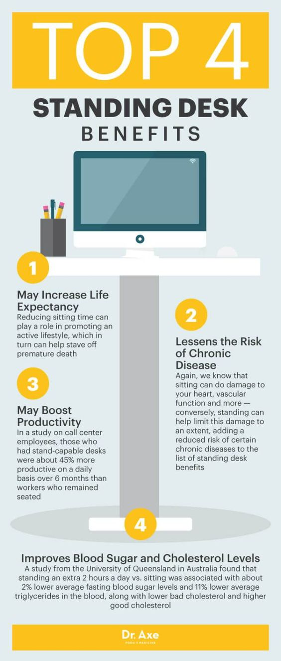 Top four standing desk benefits - Dr. Axe