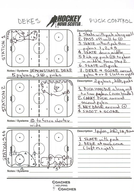 Full ice practice plan for novice \/ U8, with four stations, focus - control plan