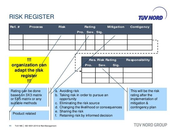 iso 90012015 risk and opportunities register - Google-søgning - sample it risk assessment