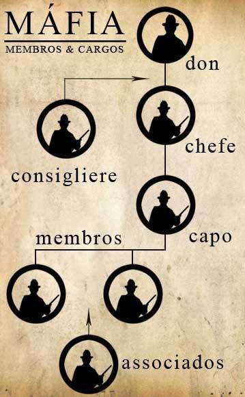 estrutura mafia: